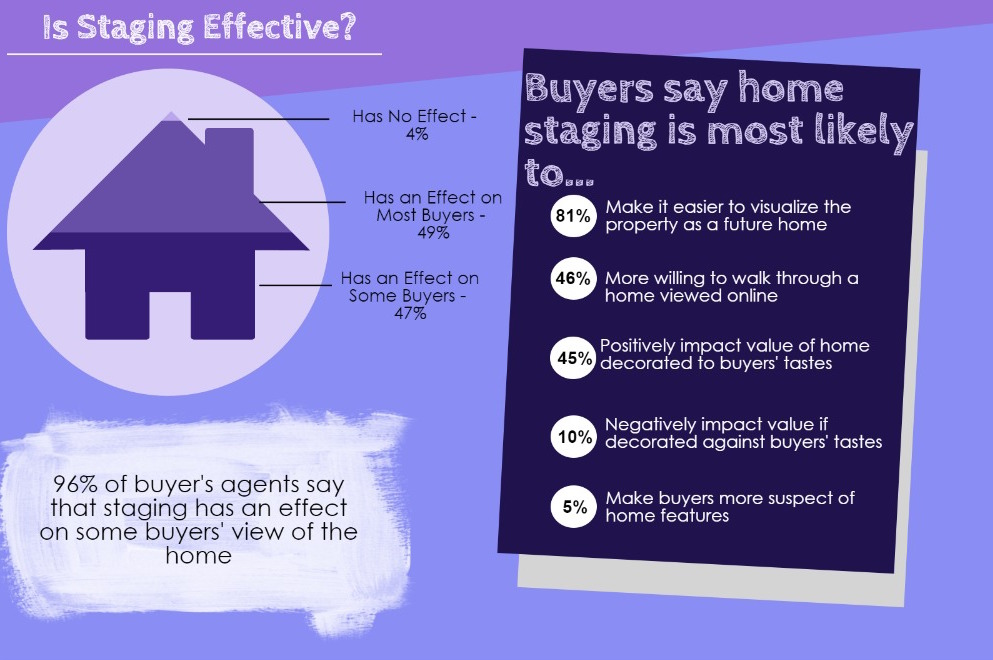 2015-infographic-home-staging-2015-04-22