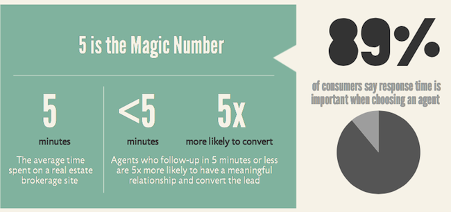 Lead-Follow-up-Infographic-3