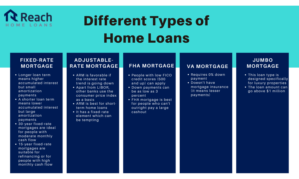 Different types of home loans   Reach Home Loans